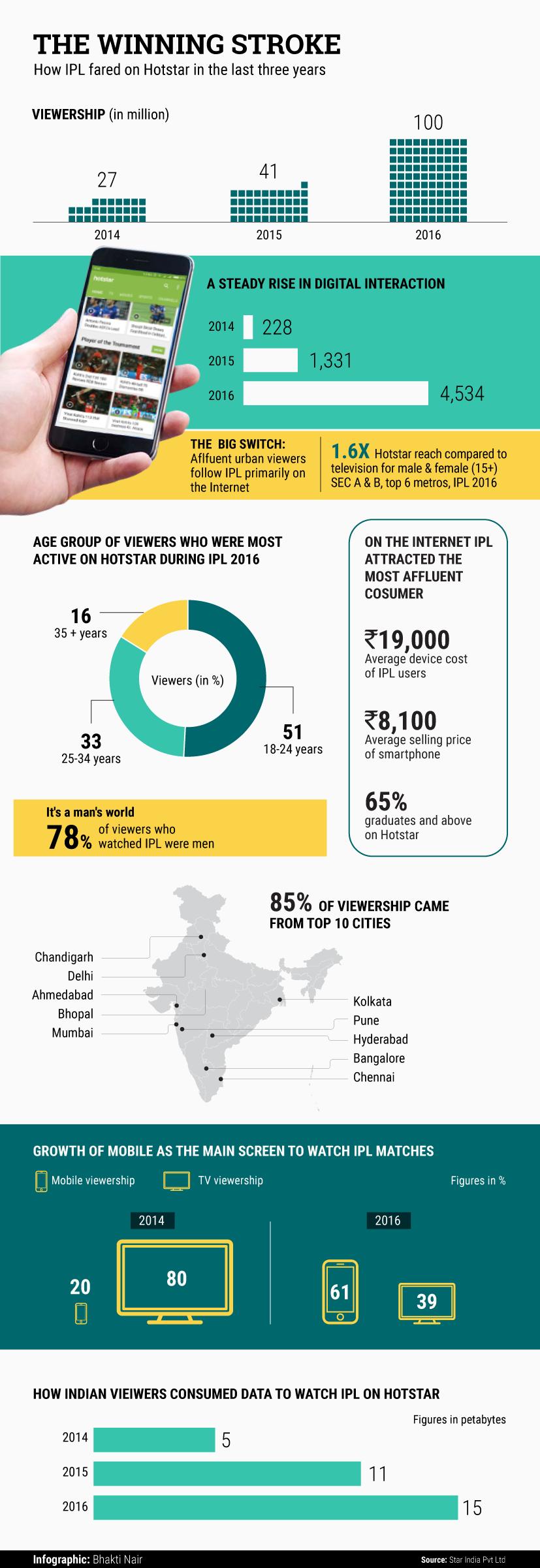 IPL-chart