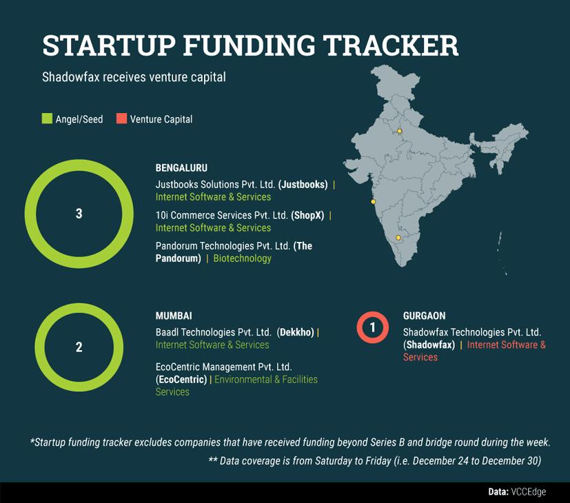 startup-data-(4)