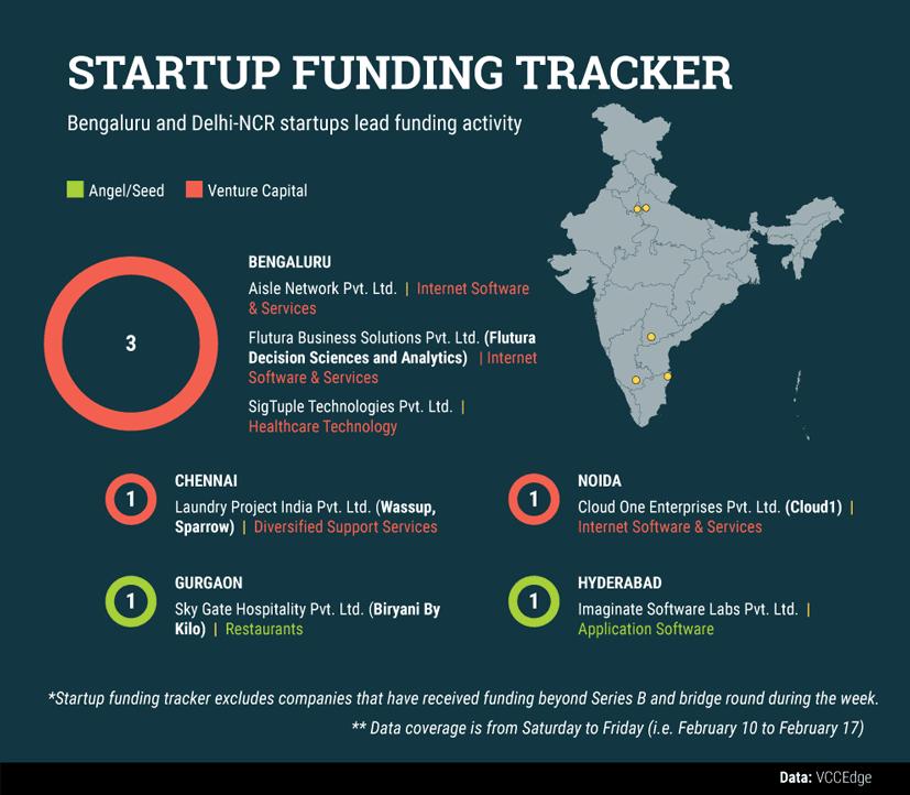startup-data-(8)99