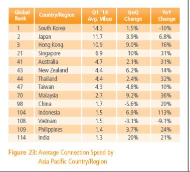 India's average internet speed rises 21% in April-June