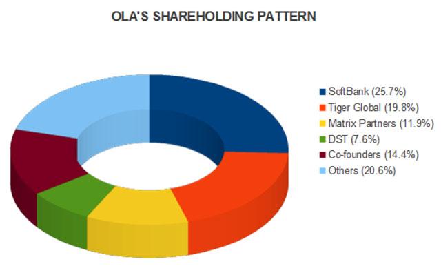 ola-chart