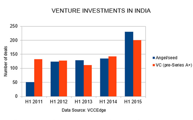 VENTURE-INVESTMENTS