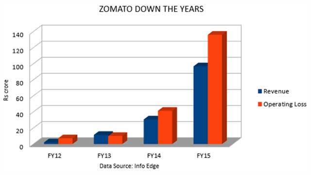 Graph_Zomato