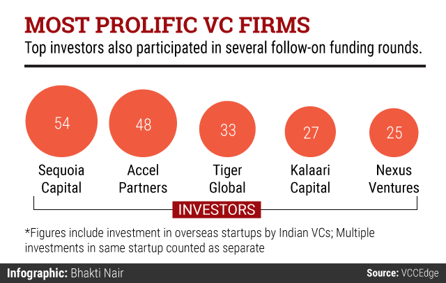 Most-prolific-VC-firms