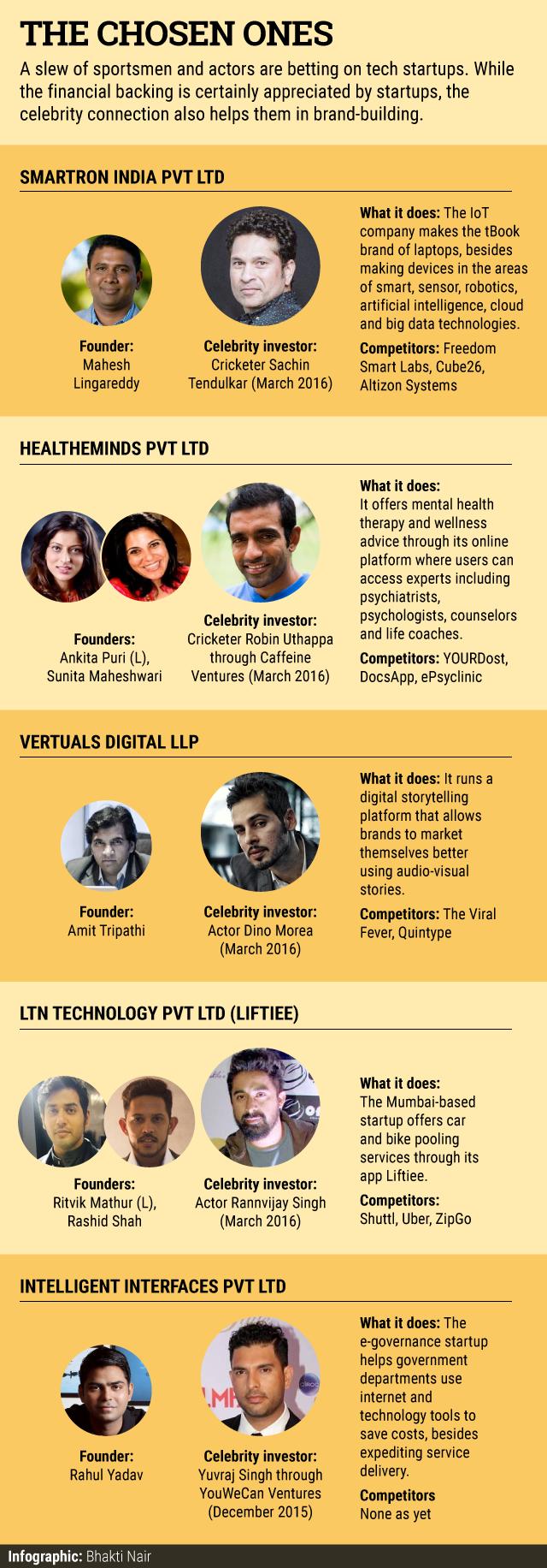 celebrities-turned-investors