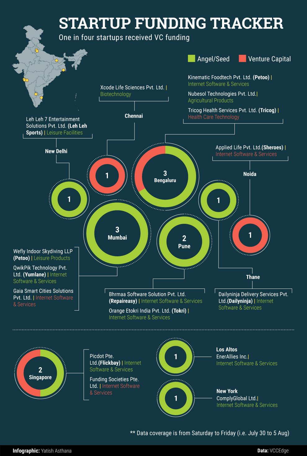 Aug-5-startup-data