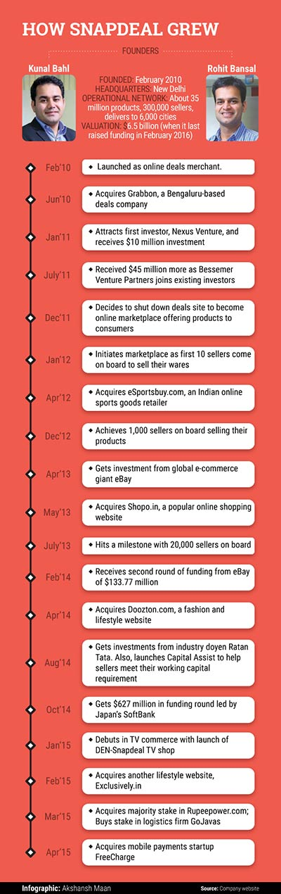 Snapdeal-grew_123