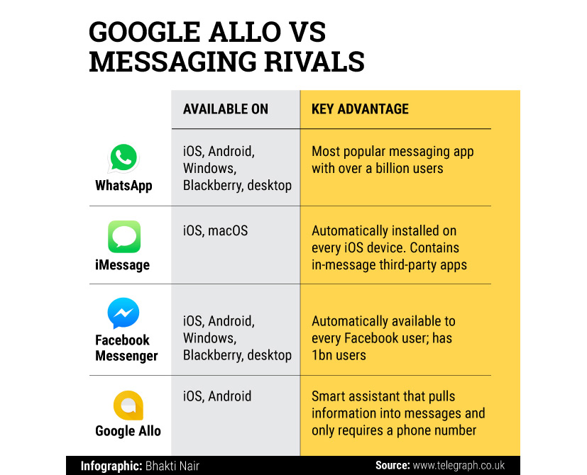 Google-Allo-vs-Messaging-rivals_02