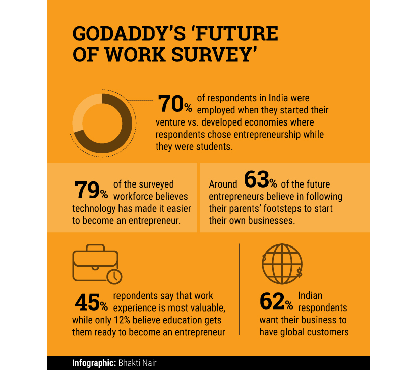 GoDaddy's-'Future-of-work-survey'
