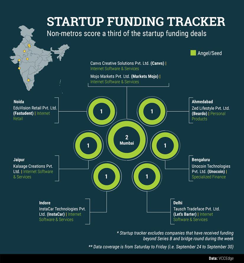 Spe-30-startup-data