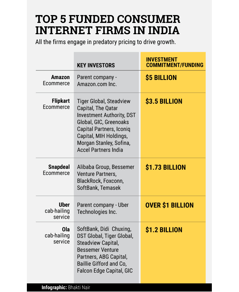 5-Top-Funded-consumer-internet-startups-in-India