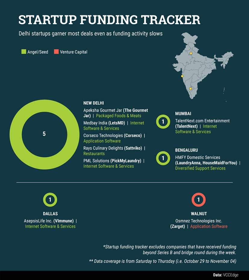 Startups-funding-gfx
