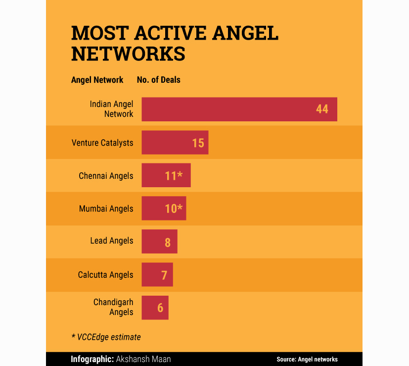 Active-Angel-Networks
