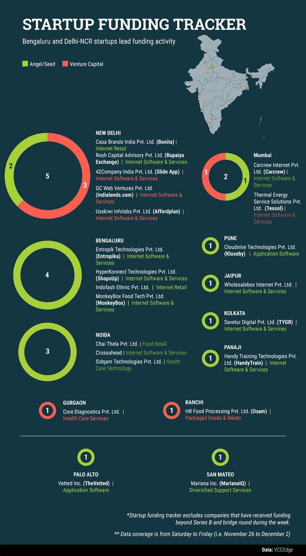 startup-data-(2)