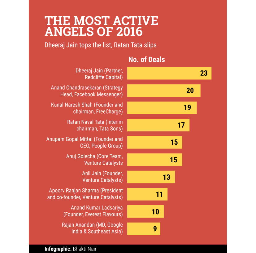 The-most-active-angels-of-20161