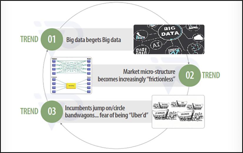 Top 3 fintech mega trends impacting alternative asset management