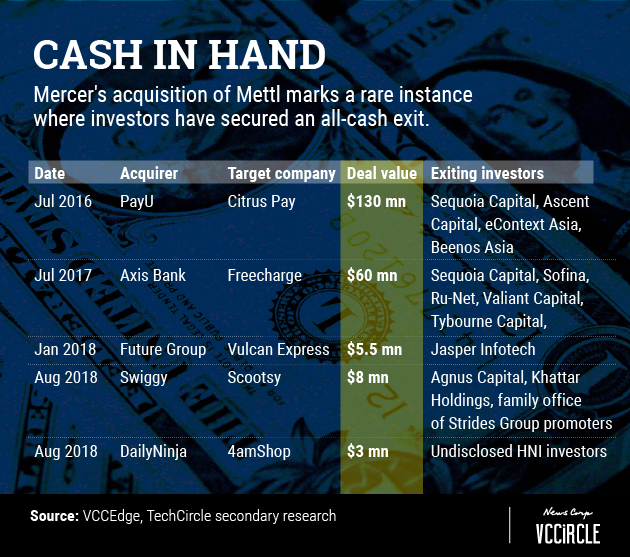 As Mercer buys Mettl, here's why everyone comes out looking