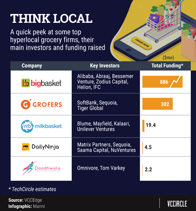 From groceries to e-tailing, hyperlocal delivery startups