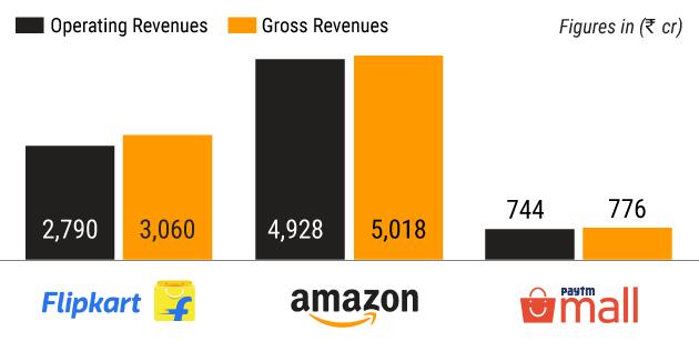 In numbers: Can Flipkart, Amazon sustain growth momentum
