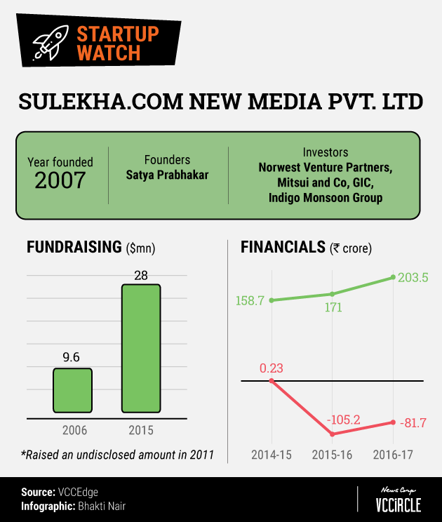 Can local services marketplace Sulekha's pivot help it turn