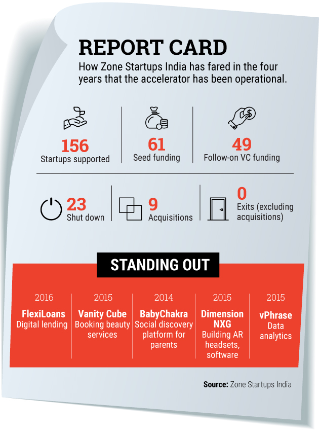 Launch pads: Has Zone Startups India found the recipe for