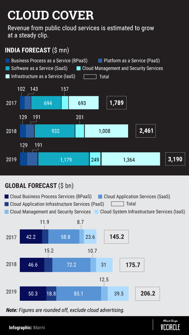Flashback 2018: Cloud's popularity soars but policy