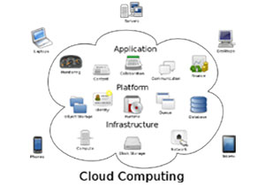 Big Software Groups Buy Into The Cloud