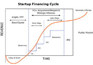 Budget 2012: Startups Gain A Little But Lose A Hell Of A Lot