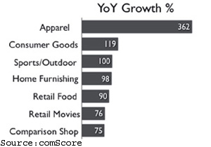 Apparel e-com fastest growing category; One in 10 Indians logged online in July: comScore