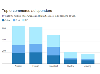 TC Charts: Top five e-commerce advertising spenders