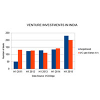 Angel investors and VC firms are now investing in an Indian startup every 10 hours