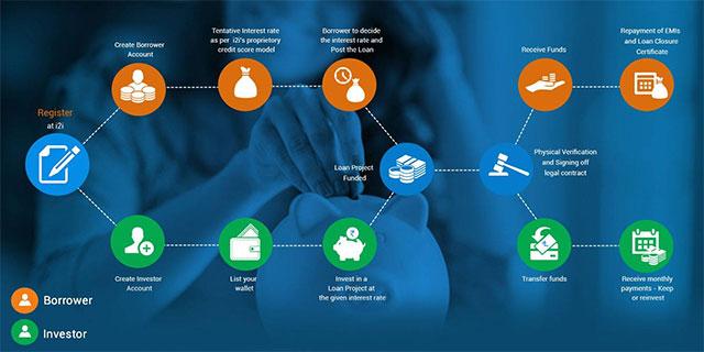 Exclusive: Angel investors back online P2P lending platform i2ifunding