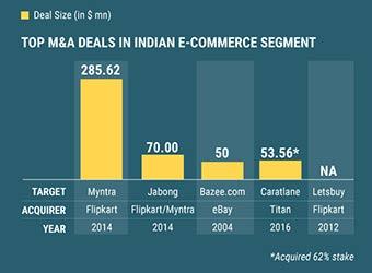 A sneak peek into biggest M&A deals in India's ecomm, Internet segments
