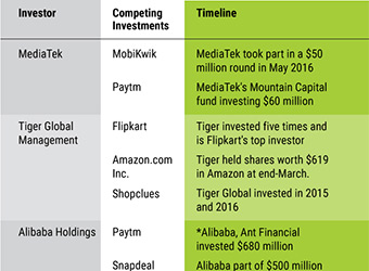 Why some investors are betting on competing businesses