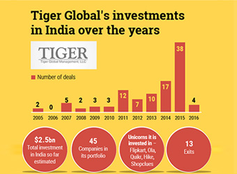 Is lack of exits impacting Tiger Global's Indian appetite?