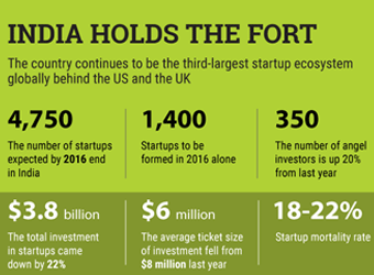 India comes close to displacing UK as second-largest startup nation