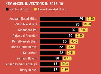 Anupam Mittal, Rajan Anandan, Kunal Shah & Zishaan Hayath among top angel investors in Q3