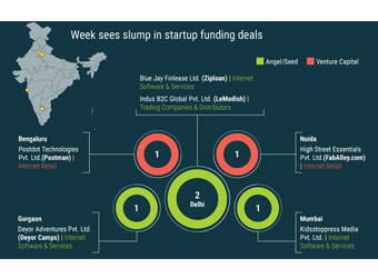 Weekly Startup Tracker: YuppTV, Postman, FabAlley lead the pack in raising funding