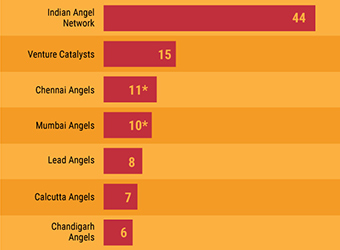 Flashback 2016: Top angel networks in India